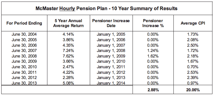 McMaster Hourly Pension Plan - 10 Year Summary of Results