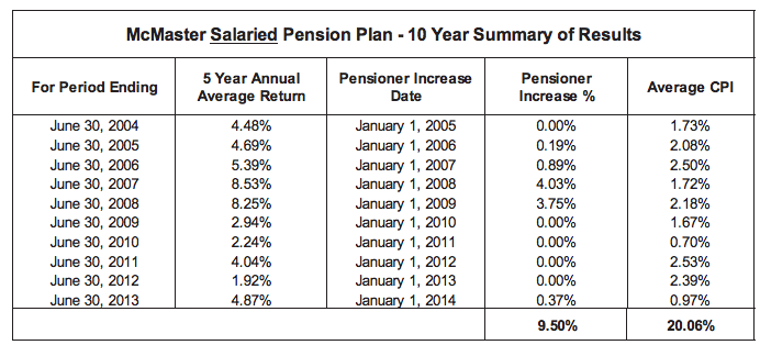 McMaster Salaried Pension Plan - 10 Year Summary of Results